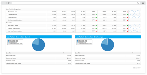Profitability software for banks