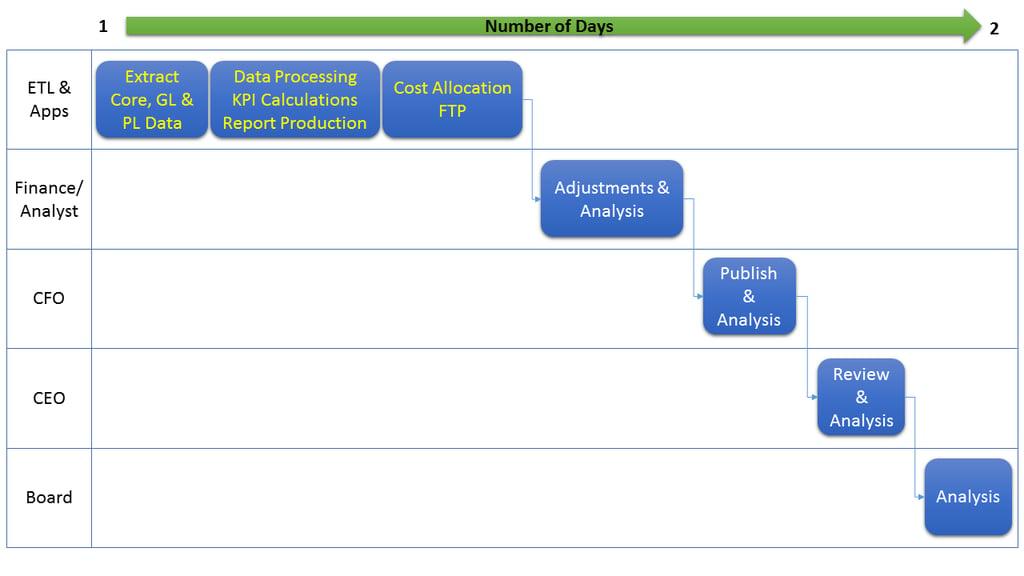 Management_Report_Process_After1.png